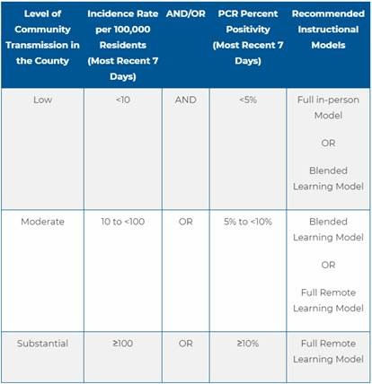 Recommended Instructional Models Table